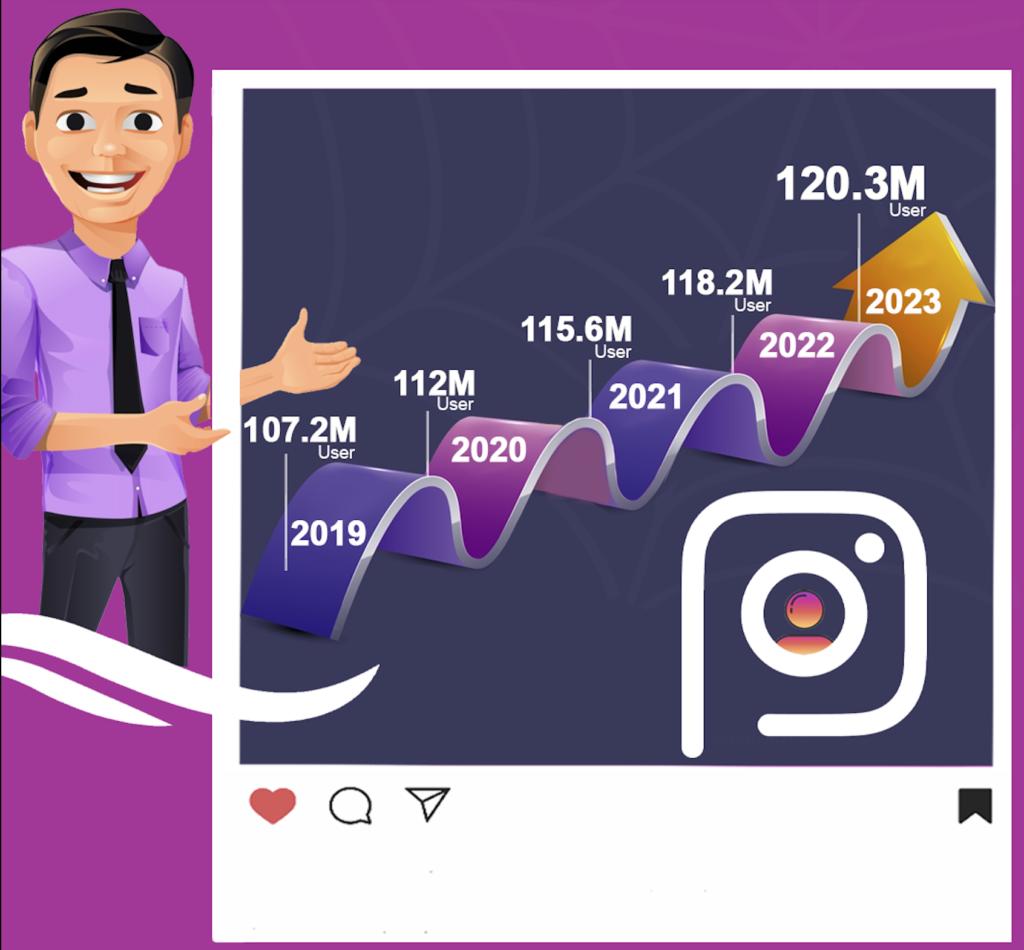 Instagram Stats 2021